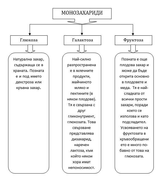 Vyglehidrati-Shema-Monozaharidi
